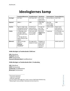 Ideologiernes Kamp - Noter i Historie