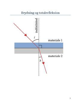 Brydning og totalrefleksion - Forsøg i Fysik